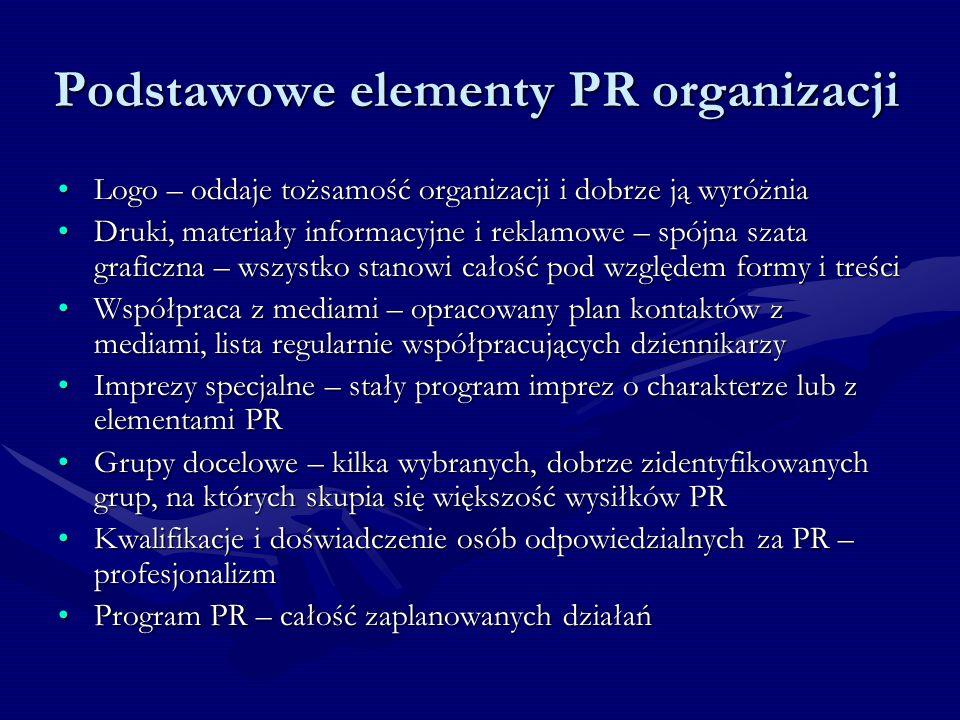 Podstawowe elementy PR organizacji Logo – oddaje tożsamość organizacji i dobrze ją wyróżniaLogo – oddaje tożsamość organizacji i dobrze ją wyróżnia Druki, materiały informacyjne i reklamowe – spójna szata graficzna – wszystko stanowi całość pod względem formy i treściDruki, materiały informacyjne i reklamowe – spójna szata graficzna – wszystko stanowi całość pod względem formy i treści Współpraca z mediami – opracowany plan kontaktów z mediami, lista regularnie współpracujących dziennikarzyWspółpraca z mediami – opracowany plan kontaktów z mediami, lista regularnie współpracujących dziennikarzy Imprezy specjalne – stały program imprez o charakterze lub z elementami PRImprezy specjalne – stały program imprez o charakterze lub z elementami PR Grupy docelowe – kilka wybranych, dobrze zidentyfikowanych grup, na których skupia się większość wysiłków PRGrupy docelowe – kilka wybranych, dobrze zidentyfikowanych grup, na których skupia się większość wysiłków PR Kwalifikacje i doświadczenie osób odpowiedzialnych za PR – profesjonalizmKwalifikacje i doświadczenie osób odpowiedzialnych za PR – profesjonalizm Program PR – całość zaplanowanych działańProgram PR – całość zaplanowanych działań