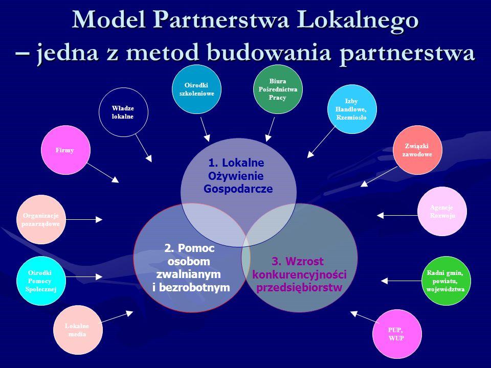 Model Partnerstwa Lokalnego – jedna z metod budowania partnerstwa Władze lokalne Związki zawodowe Izby Handlowe, Rzemiosło 2.