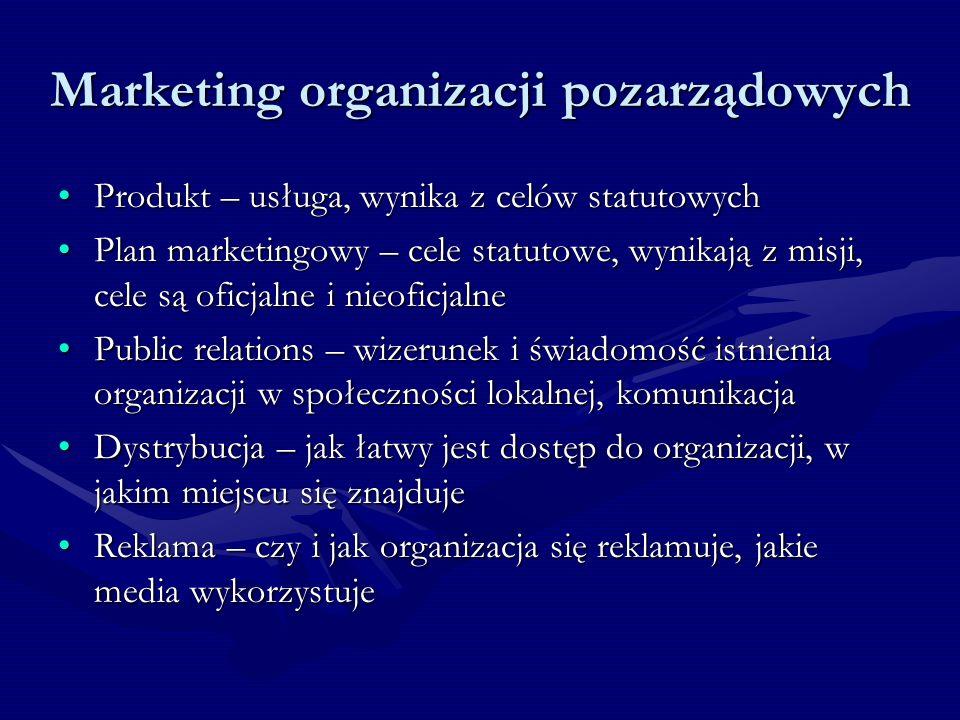 Marketing organizacji pozarządowych Produkt – usługa, wynika z celów statutowychProdukt – usługa, wynika z celów statutowych Plan marketingowy – cele statutowe, wynikają z misji, cele są oficjalne i nieoficjalnePlan marketingowy – cele statutowe, wynikają z misji, cele są oficjalne i nieoficjalne Public relations – wizerunek i świadomość istnienia organizacji w społeczności lokalnej, komunikacjaPublic relations – wizerunek i świadomość istnienia organizacji w społeczności lokalnej, komunikacja Dystrybucja – jak łatwy jest dostęp do organizacji, w jakim miejscu się znajdujeDystrybucja – jak łatwy jest dostęp do organizacji, w jakim miejscu się znajduje Reklama – czy i jak organizacja się reklamuje, jakie media wykorzystujeReklama – czy i jak organizacja się reklamuje, jakie media wykorzystuje