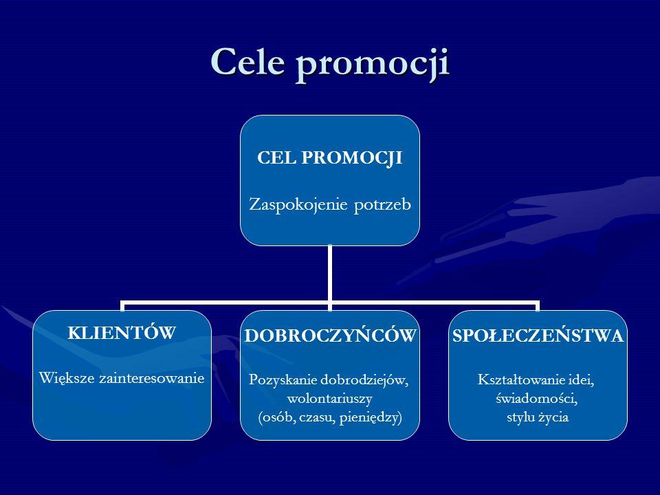 Cele promocji CEL PROMOCJI Zaspokojenie potrzeb KLIENTÓW Większe zainteresowanie DOBROCZYŃCÓW Pozyskanie dobrodziejów, wolontariuszy (osób, czasu, pieniędzy) SPOŁECZEŃSTWA Kształtowanie idei, świadomości, stylu życia