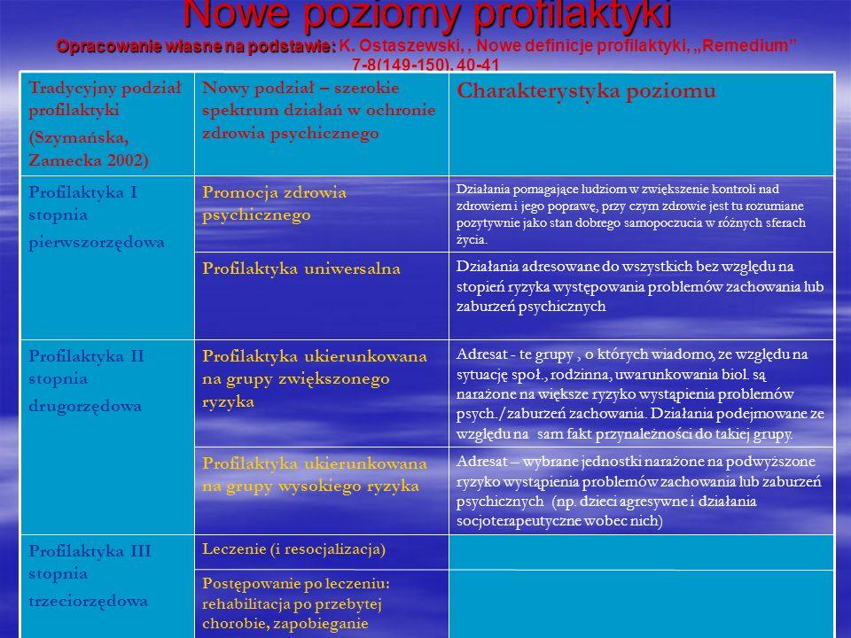Nowe poziomy profilaktyki Opracowanie własne na podstawie: Nowe poziomy profilaktyki Opracowanie własne na podstawie: K. Ostaszewski,, Nowe definicje