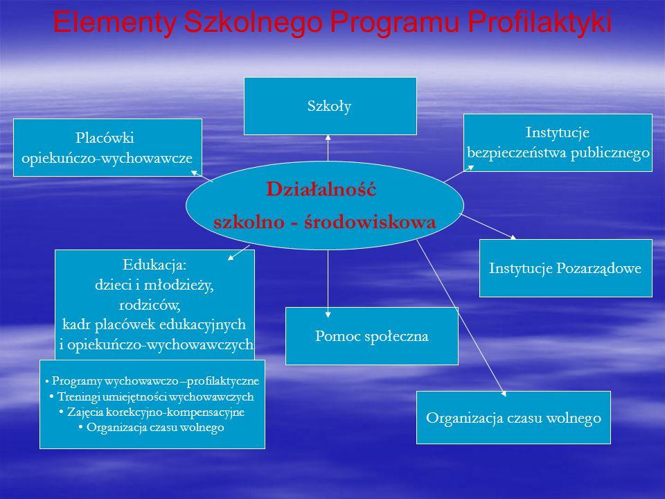Elementy Szkolnego Programu Profilaktyki Działalność szkolno - środowiskowa Placówki opiekuńczo-wychowawcze Instytucje bezpieczeństwa publicznego Eduk
