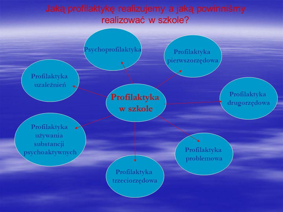 Jaką profilaktykę realizujemy a jaką powinniśmy realizować w szkole? Profilaktyka w szkole Profilaktyka uzależnień Profilaktyka używania substancji ps