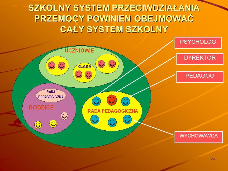 24 SZKOLNY SYSTEM PRZECIWDZIAŁANIA PRZEMOCY POWINIEN OBEJMOWAĆ CAŁY SYSTEM SZKOLNY DYREKTOR PSYCHOLOG PEDAGOG WYCHOWAWCA