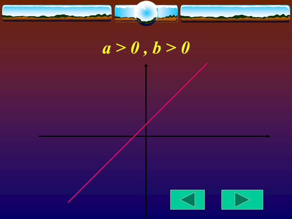 Położenie wykresu funkcji liniowej w zależności od współczynników a i b