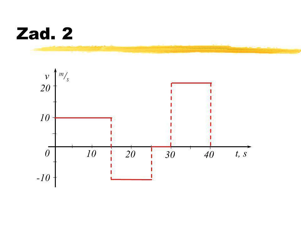 Zad. 2 v m / s t, s0 10 20 30 40 10 20 -10