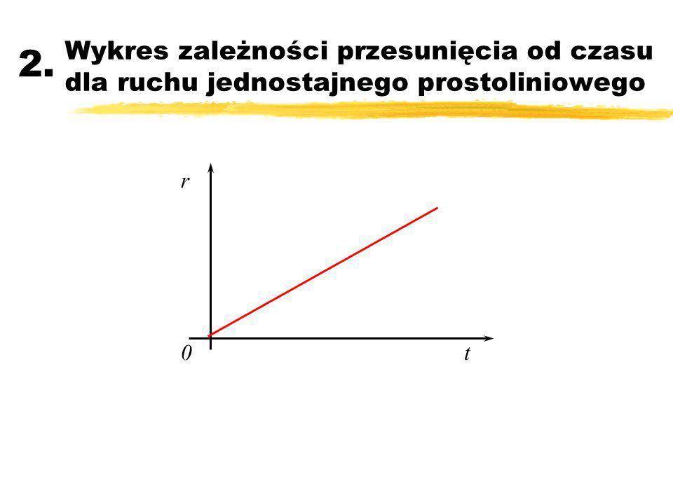 Wykres zależności przesunięcia od czasu dla ruchu jednostajnego prostoliniowego 2. r t0