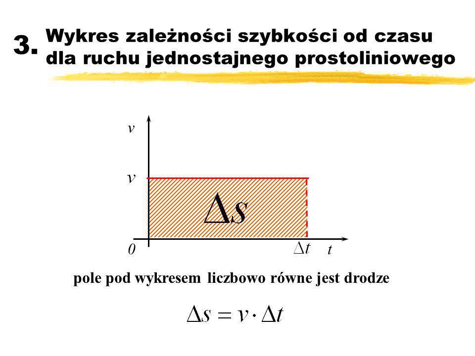 Wykres zależności szybkości od czasu dla ruchu jednostajnego prostoliniowego 3. v t0 pole pod wykresem liczbowo równe jest drodze