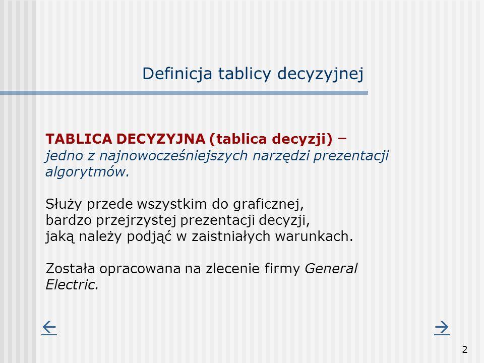 2 Definicja tablicy decyzyjnej TABLICA DECYZYJNA (tablica decyzji) – jedno z najnowocześniejszych narzędzi prezentacji algorytmów. Służy przede wszyst