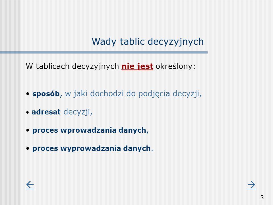 3 Wady tablic decyzyjnych W tablicach decyzyjnych nie jest określony: sposób, w jaki dochodzi do podjęcia decyzji, adresat decyzji, proces wprowadzani