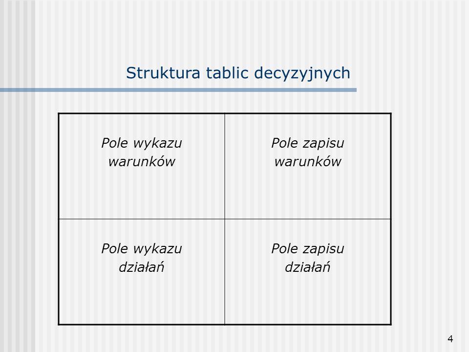 4 Struktura tablic decyzyjnych Pole wykazu warunków Pole zapisu warunków Pole wykazu działań Pole zapisu działań