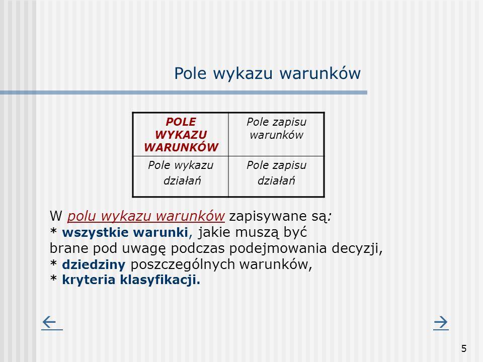 5 POLE WYKAZU WARUNKÓW Pole zapisu warunków Pole wykazu działań Pole zapisu działań Pole wykazu warunków W polu wykazu warunków zapisywane są: * wszys