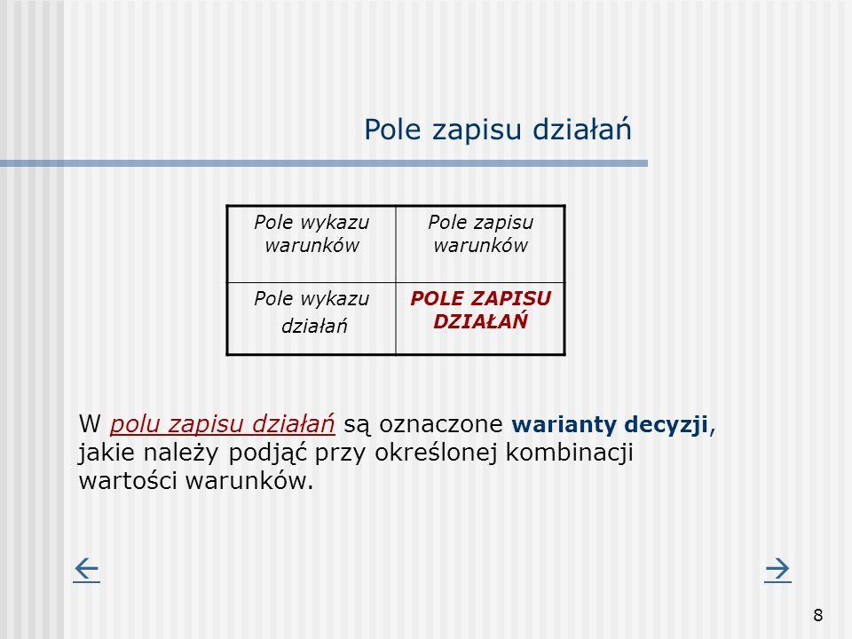8 Pole wykazu warunków Pole zapisu warunków Pole wykazu działań POLE ZAPISU DZIAŁAŃ Pole zapisu działań W polu zapisu działań są oznaczone warianty de