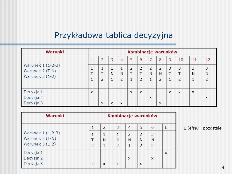 9 Przykładowa tablica decyzyjna WarunkiKombinacje warunków Warunek 1 (1-2-3) Warunek 2 (T-N) Warunek 3 (1-2) 123456789101112 1T11T1 1T21T2 1N11N1 1N21