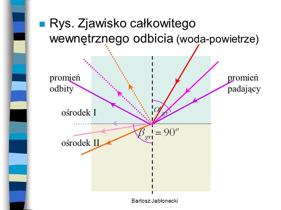 Bartosz Jabłonecki n Rys. Zjawisko całkowitego wewnętrznego odbicia (woda-powietrze) promień padający promień odbity ośrodek I ośrodek II