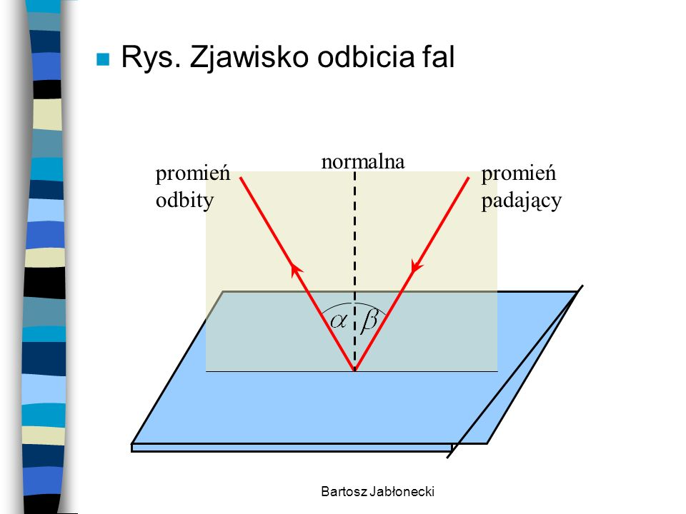 Bartosz Jabłonecki n Rys. Zjawisko odbicia fal promień padający promień odbity normalna