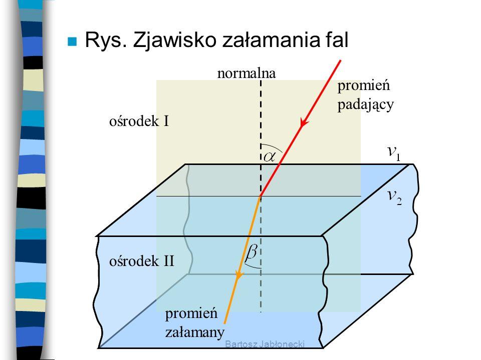 Bartosz Jabłonecki n Rys. Zjawisko załamania fal normalna promień padający promień załamany ośrodek I ośrodek II