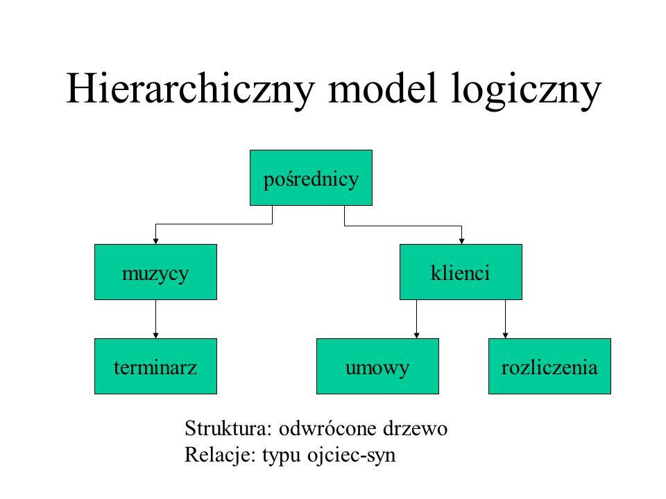Hierarchiczny model logiczny Zalety Szybkość przywołania podobnych danych wbudowana integralność odwołań Wady niezdolność do obsługi złożonych relacji (tylko 1-1) obecność danych nadmiarowych użytkownik musi doskonale znać strukturę bazy można tworzyć tylko proste zapytania modyfikacja struktury bazy wymaga modyfikacji programu obsługującego bazę