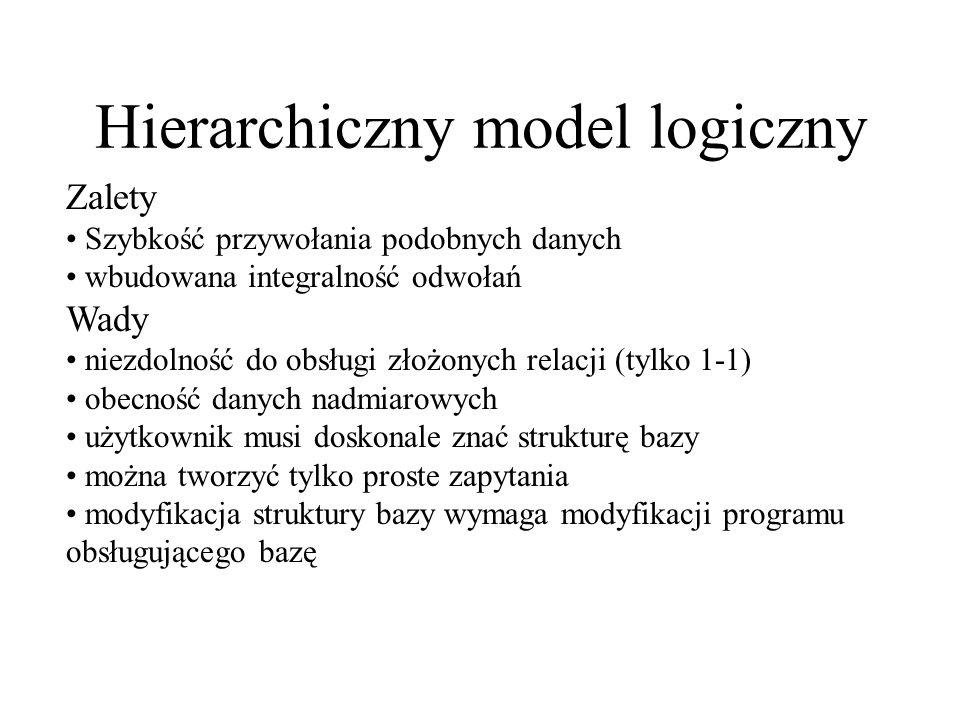 Sieciowy model logiczny pośrednicy muzycy style muzyczne klienci umowyrozliczenia kieruje gra reprezentuje uiszcza zawierawypełnia Struktura: odwrócone drzewo z łączonymi gałęziami Relacje: typu właściciel-członek realizowane przez kolekcje