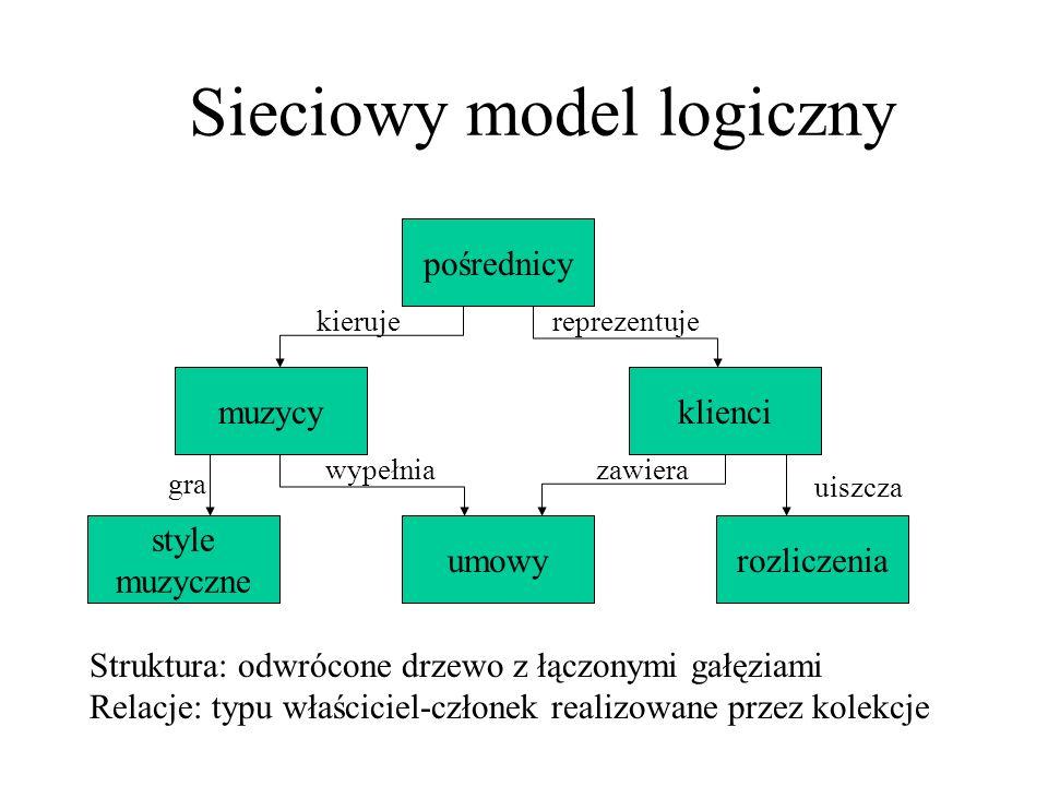 Sieciowy model logiczny Zalety Szybkość odczytywania danych można tworzyć bardziej złożone zapytania Wady użytkownik musi mieć dobre wyobrażenie o strukturze bazy modyfikacja struktury bazy wymaga modyfikacji programu obsługującego bazę