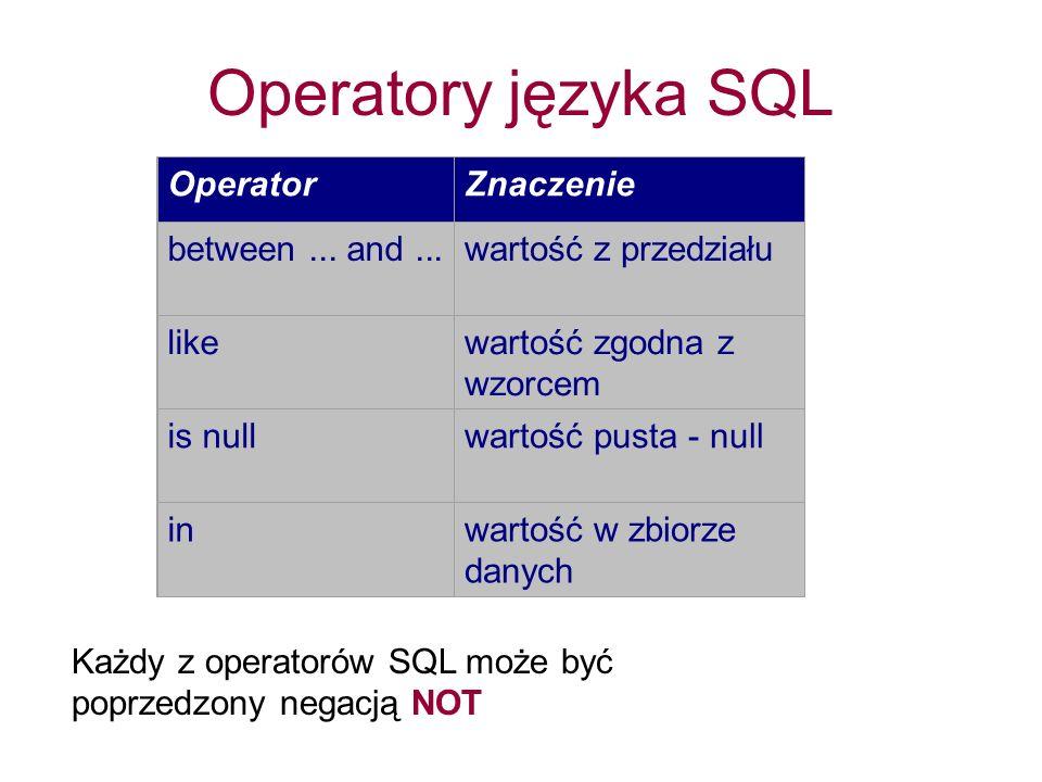 Operatory języka SQL OperatorZnaczenie between... and...wartość z przedziału likewartość zgodna z wzorcem is nullwartość pusta - null inwartość w zbio