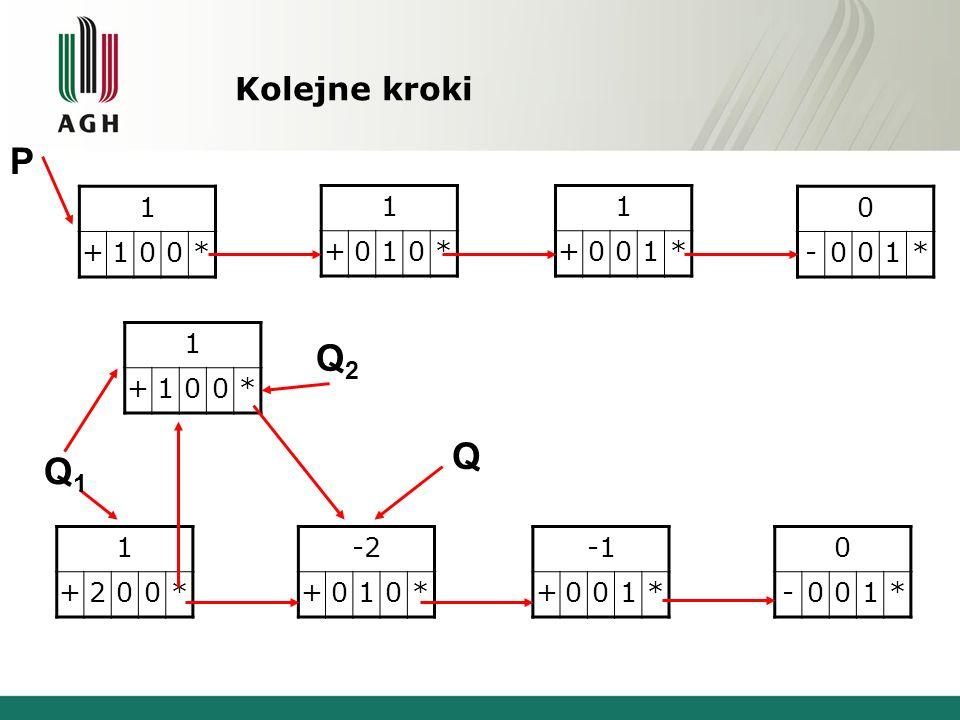 Kolejne kroki 1 +100* 1 +010* 1 +001* 0 -001* 1 +200* -2 +010* +001* 0 -001* P Q1Q1 Q 1 +100* Q2Q2