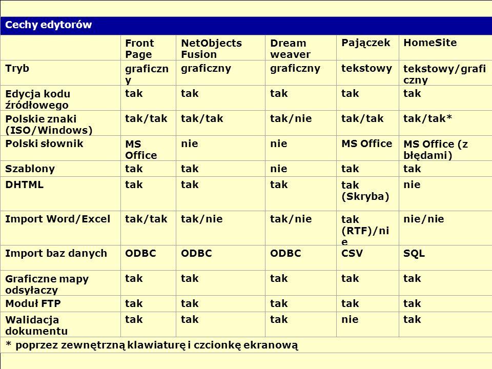 Cechy edytorów Front Page NetObjects Fusion Dream weaver PajączekHomeSite Trybgraficzn y tekstowytekstowy/grafi czny Edycja kodu źródłowego tak Polskie znaki (ISO/Windows) tak/tak tak/nietak/taktak/tak* Polski słownikMS Office nie MS OfficeMS Office (z błędami) Szablonytak nietak DHTMLtak tak (Skryba) nie Import Word/Exceltak/taktak/nie tak (RTF)/ni e nie/nie Import baz danychODBC CSVSQL Graficzne mapy odsyłaczy tak Moduł FTPtak Walidacja dokumentu tak nietak * poprzez zewnętrzną klawiaturę i czcionkę ekranową