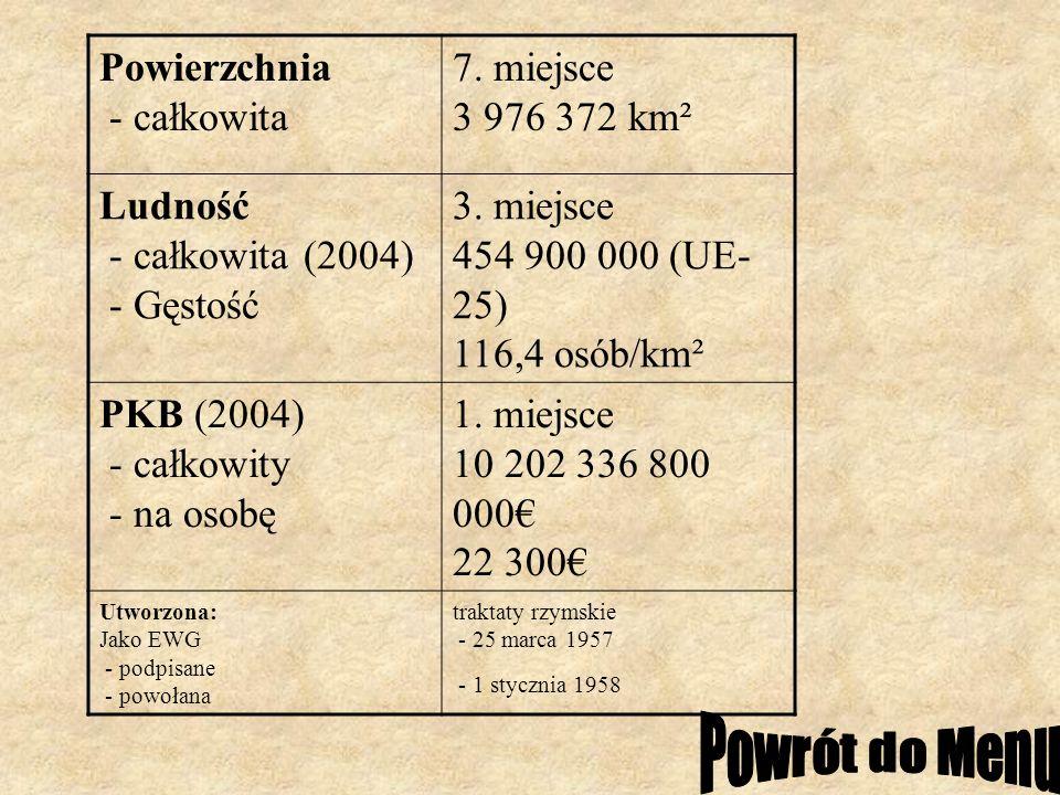 Powierzchnia - całkowita 7. miejsce 3 976 372 km² Ludność - całkowita (2004) - Gęstość 3. miejsce 454 900 000 (UE- 25) 116,4 osób/km² PKB (2004) - cał