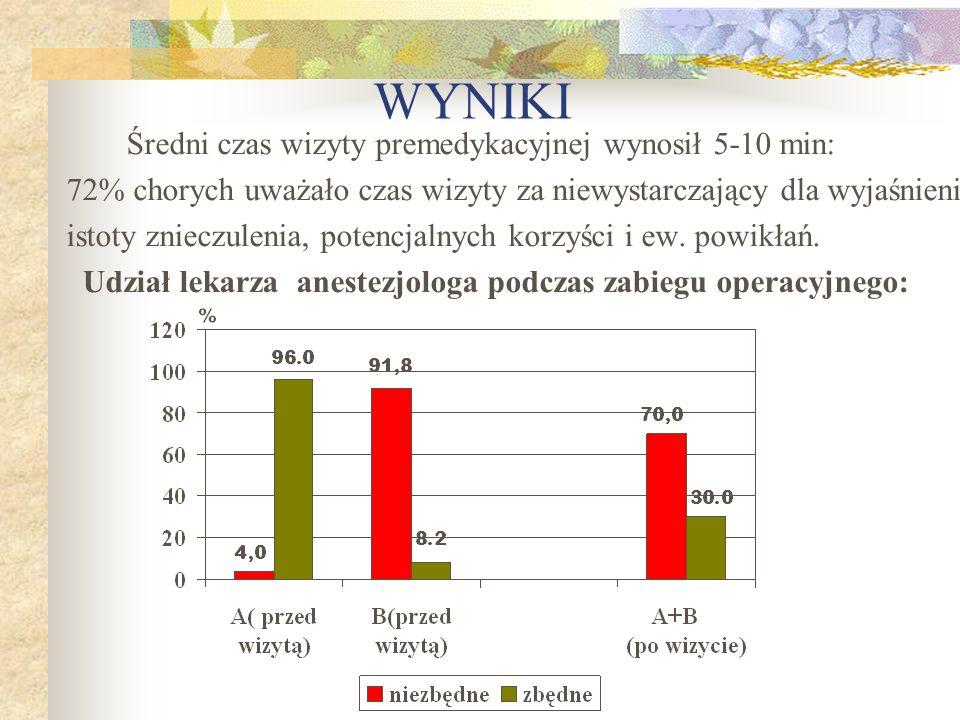 WYNIKI Średni czas wizyty premedykacyjnej wynosił 5-10 min: 72% chorych uważało czas wizyty za niewystarczający dla wyjaśnienia istoty znieczulenia, p