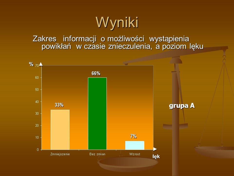 Wyniki Zakres informacji o możliwości wystąpienia powikłań w czasie znieczulenia, a poziom lęku 33% 7% 66% % grupa A lęk