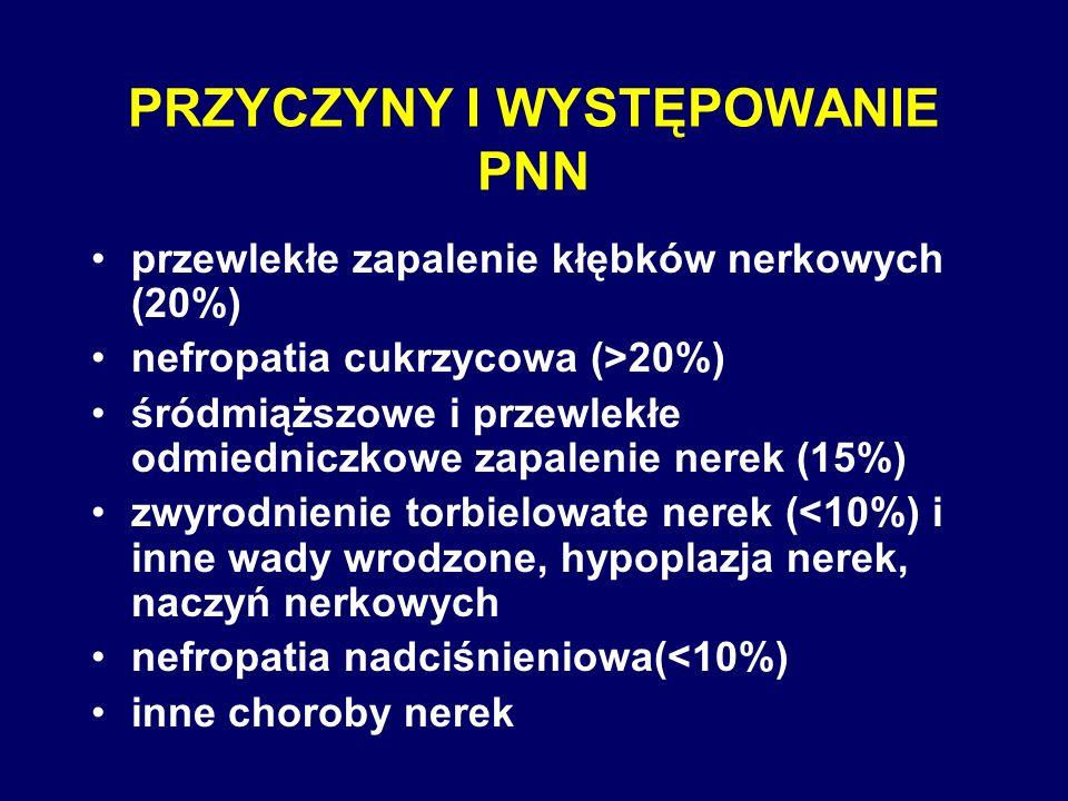 PRZYCZYNY I WYSTĘPOWANIE PNN przewlekłe zapalenie kłębków nerkowych (20%) nefropatia cukrzycowa (>20%) śródmiąższowe i przewlekłe odmiedniczkowe zapal