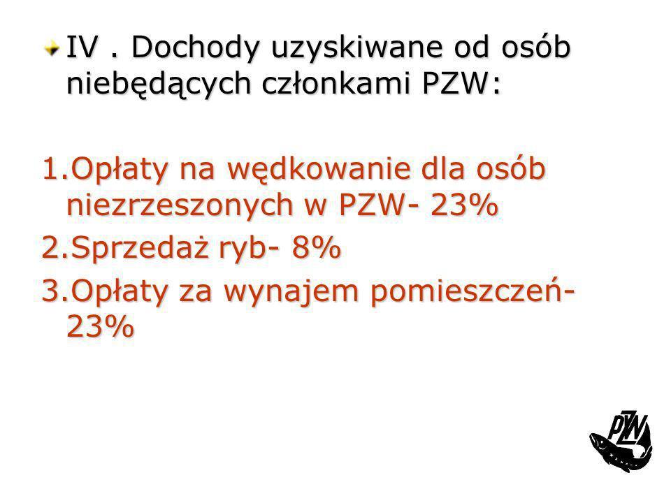 IV. Dochody uzyskiwane od osób niebędących członkami PZW: 1.Opłaty na wędkowanie dla osób niezrzeszonych w PZW- 23% 2.Sprzedaż ryb- 8% 3.Opłaty za wyn