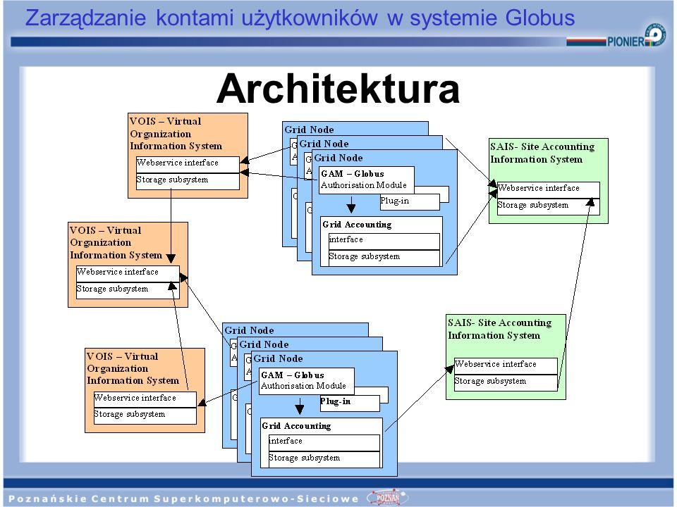 Zarządzanie kontami użytkowników w systemie Globus Architektura