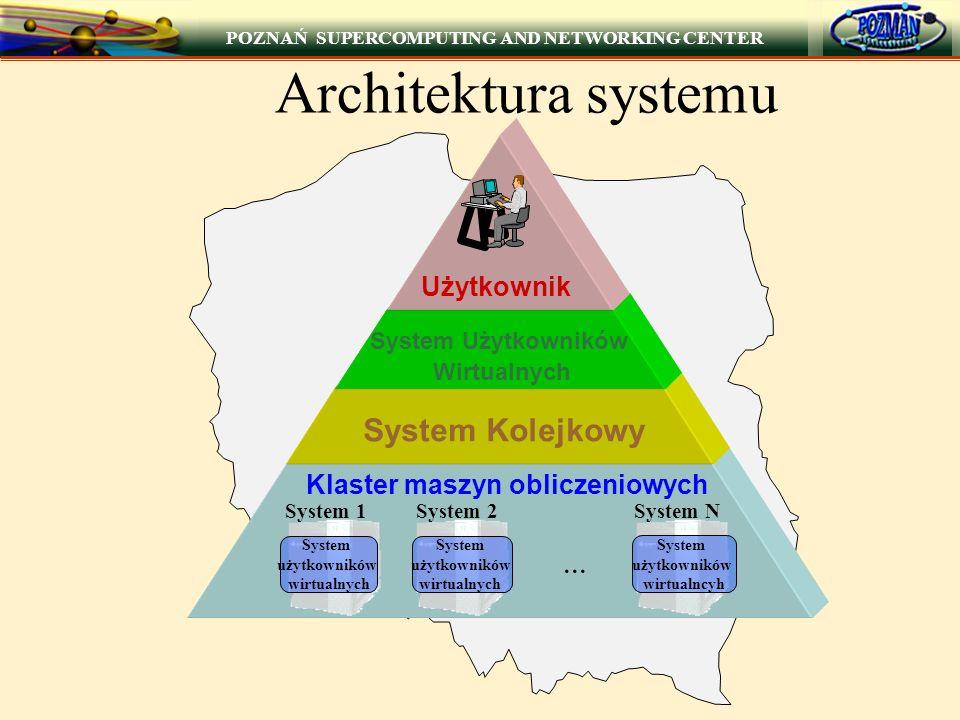 POZNAŃ SUPERCOMPUTING AND NETWORKING CENTER Architektura systemu Klaster maszyn obliczeniowych System 1System 2System N System użytkowników wirtualnych System użytkowników wirtualnych System użytkowników wirtualncyh System Kolejkowy System Użytkowników Wirtualnych Użytkownik...
