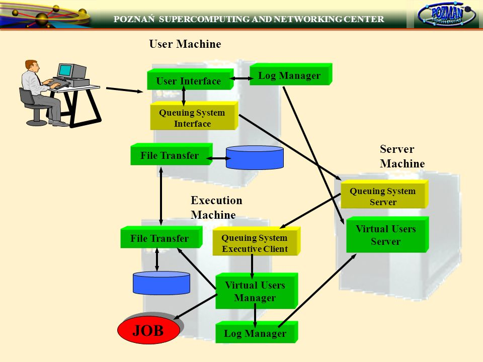 POZNAŃ SUPERCOMPUTING AND NETWORKING CENTER Execution Machine User Machine Server Machine User Interface Queuing System Interface Log Manager File Tra