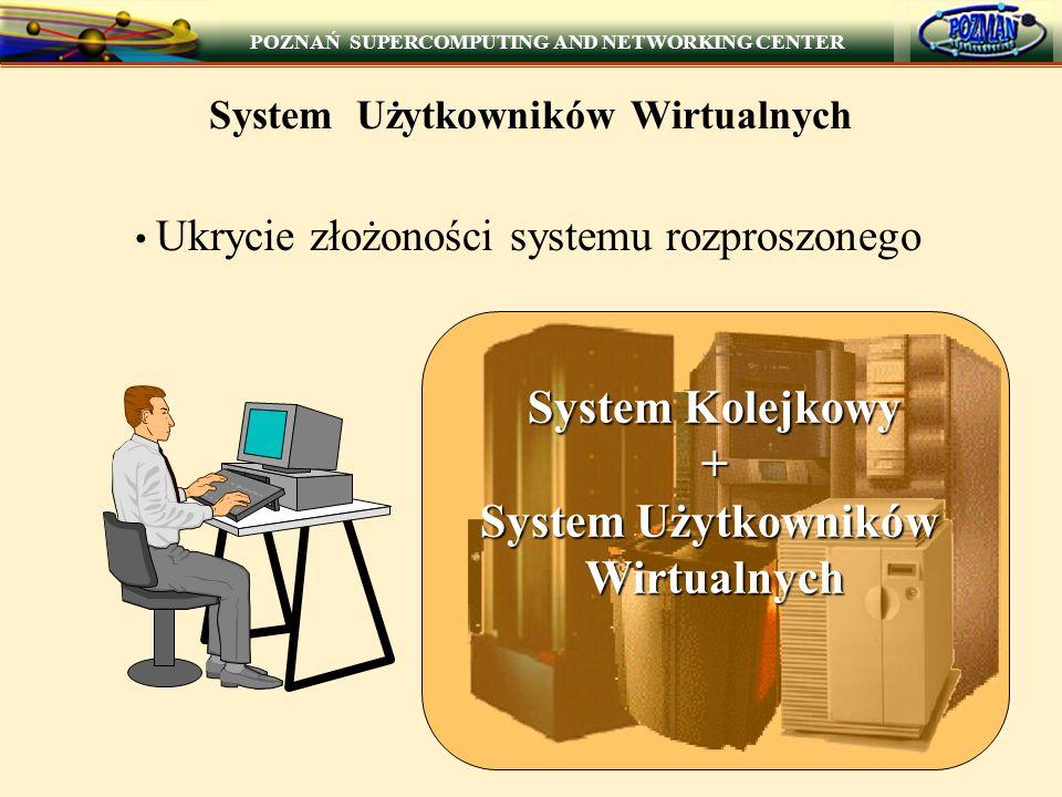 POZNAŃ SUPERCOMPUTING AND NETWORKING CENTER System Użytkowników Wirtualnych Ukrycie złożoności systemu rozproszonego System Kolejkowy + System Użytkowników Wirtualnych