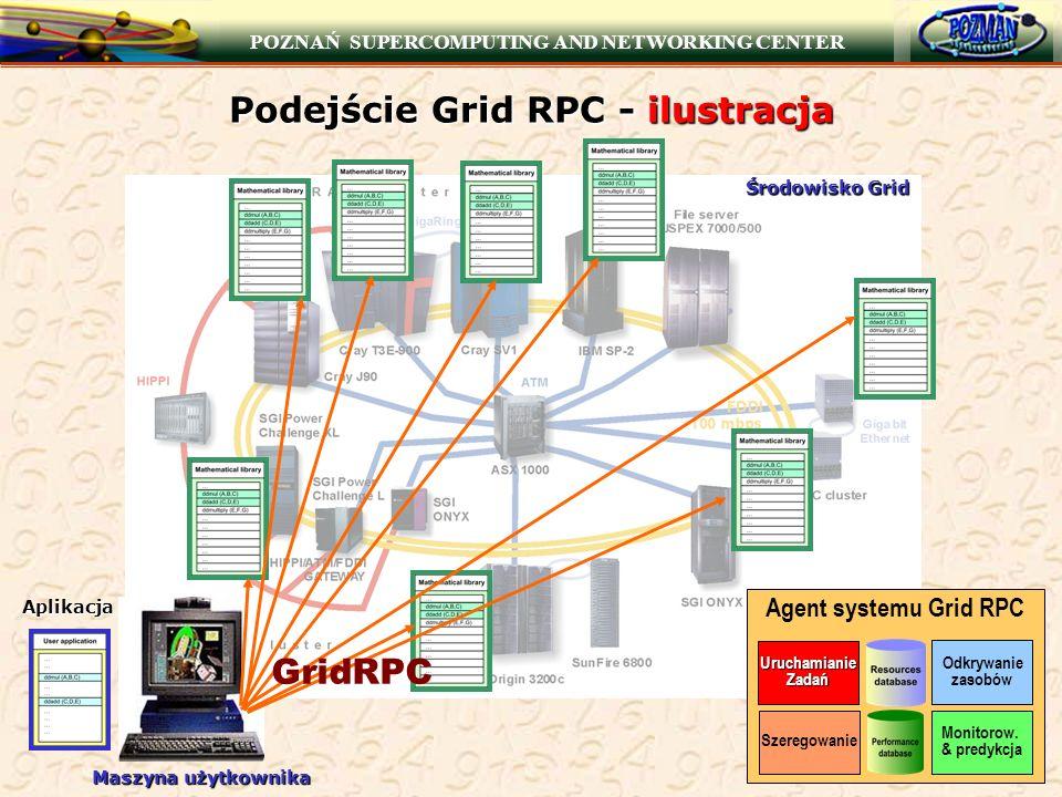 POZNAŃ SUPERCOMPUTING AND NETWORKING CENTER Podejście Grid RPC - ilustracja GridRPC Maszyna użytkownika Agent systemu Grid RPC Monitorow. & predykcja