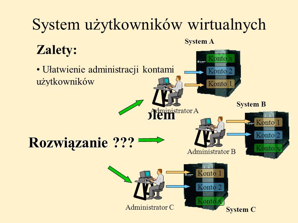 Problem System użytkowników wirtualnych Zalety: Ułatwienie administracji kontami użytkowników System A System B System C Użytkownik 1 Chcę konto ! Adm