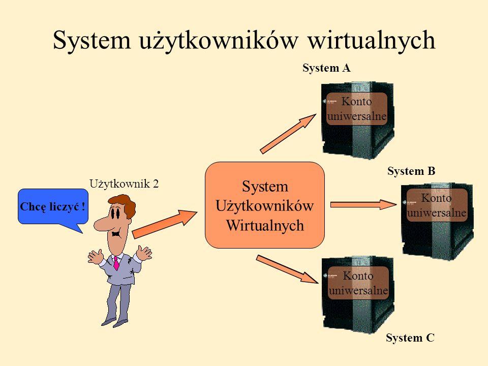 System użytkowników wirtualnych System A System B System C Użytkownik 1 Chcę liczyć ! Użytkownik 2 System Użytkowników Wirtualnych Konto uniwersalne K