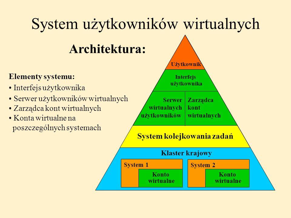 System użytkowników wirtualnych Architektura: Użytkownik Interfejs użytkownika Serwer wirtualnych użytkowników Zarządca kont wirtualnych System kolejk