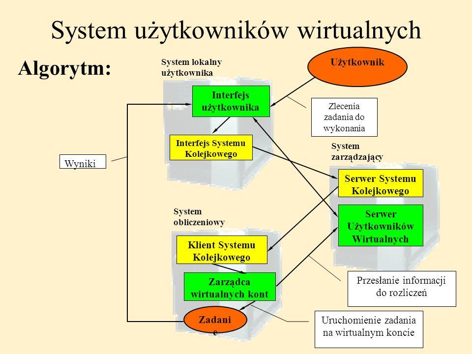 System obliczeniowy Użytkownik System lokalny użytkownika System zarządzający Interfejs użytkownika Interfejs Systemu Kolejkowego Serwer Systemu Kolej