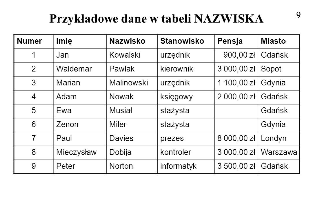 Przykładowe dane w tabeli NAZWISKA 9 NumerImięNazwiskoStanowiskoPensjaMiasto 1JanKowalskiurzędnik900,00 złGdańsk 2WaldemarPawlakkierownik3 000,00 złSo