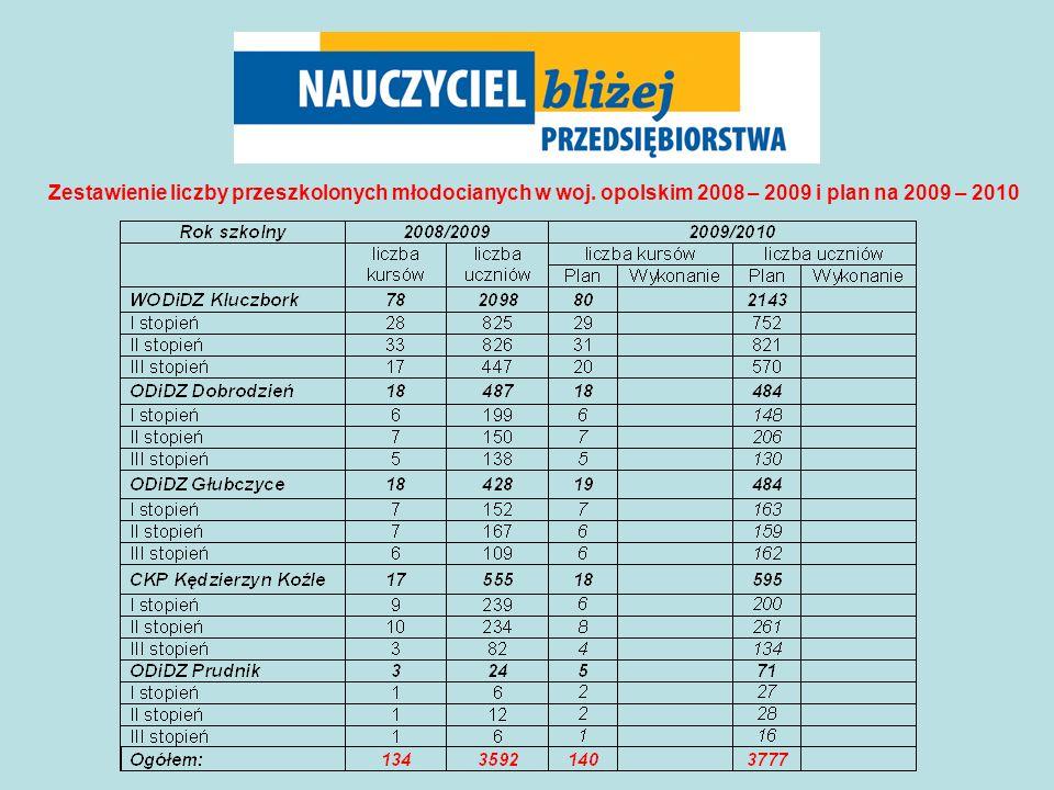 Zestawienie liczby przeszkolonych młodocianych w woj. opolskim 2008 – 2009 i plan na 2009 – 2010