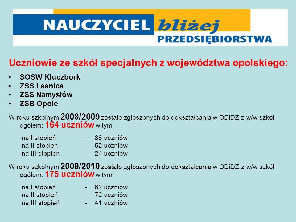 Uczniowie ze szkół specjalnych z województwa opolskiego: SOSW Kluczbork ZSS Leśnica ZSS Namysłów ZSB Opole W roku szkolnym 2008/2009 zostało zgłoszonych do dokształcania w ODiDZ z w/w szkół ogółem: 164 uczniów w tym: na I stopień - 88 uczniów na II stopień - 52 uczniów na III stopień - 24 uczniów W roku szkolnym 2009/2010 zostało zgłoszonych do dokształcania w ODiDZ z w/w szkół ogółem: 175 uczniów w tym: na I stopień - 62 uczniów na II stopień - 72 uczniów na III stopień - 41 uczniów