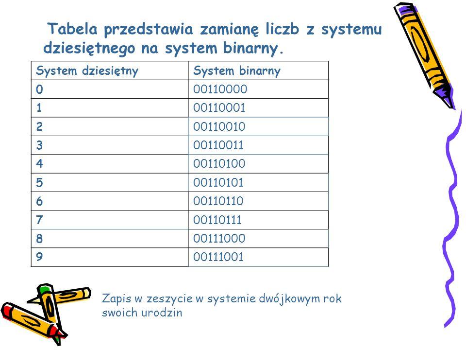 Tabela przedstawia zamianę liczb z systemu dziesiętnego na system binarny. System dziesiętnySystem binarny 000110000 100110001 200110010 300110011 400