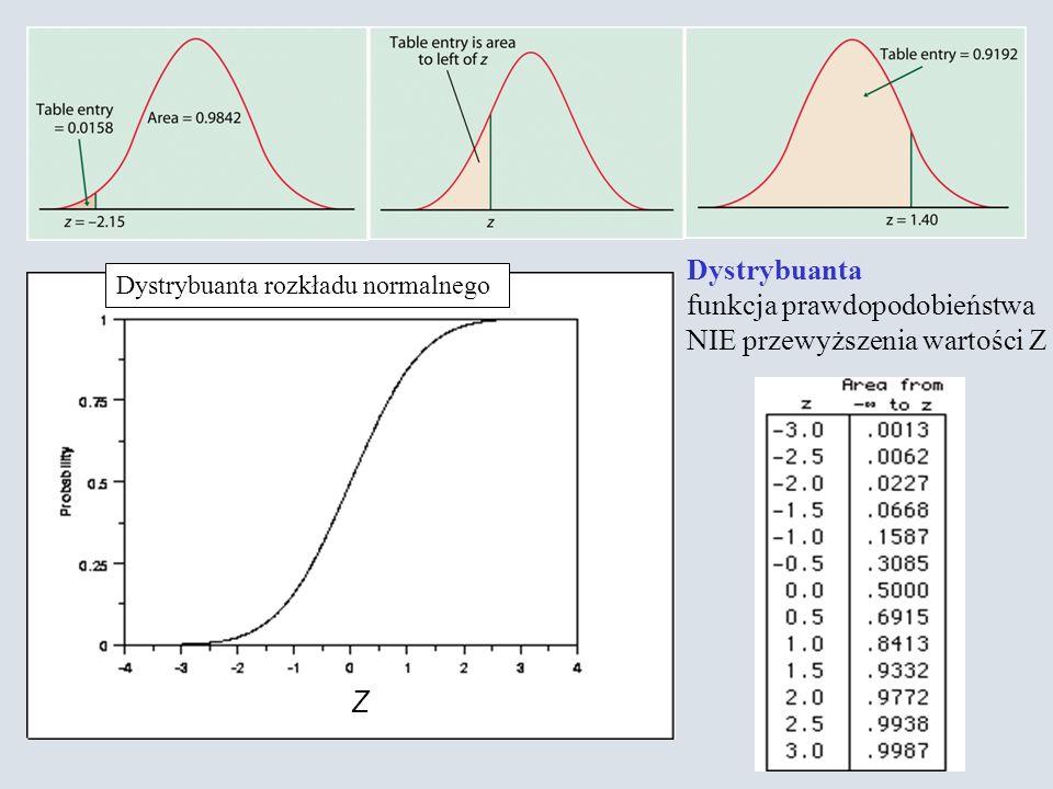 Dystrybuanta rozkładu normalnego Z Dystrybuanta funkcja prawdopodobieństwa NIE przewyższenia wartości Z