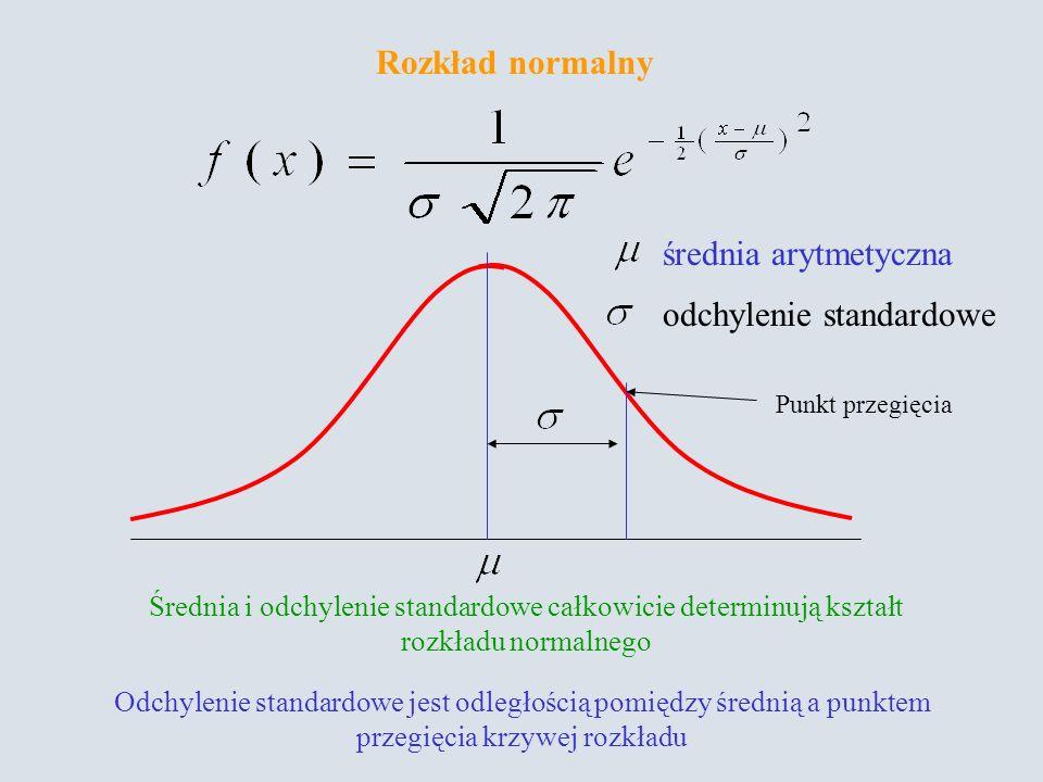 Rozkład normalny średnia arytmetyczna odchylenie standardowe Średnia i odchylenie standardowe całkowicie determinują kształt rozkładu normalnego Odchylenie standardowe jest odległością pomiędzy średnią a punktem przegięcia krzywej rozkładu Punkt przegięcia