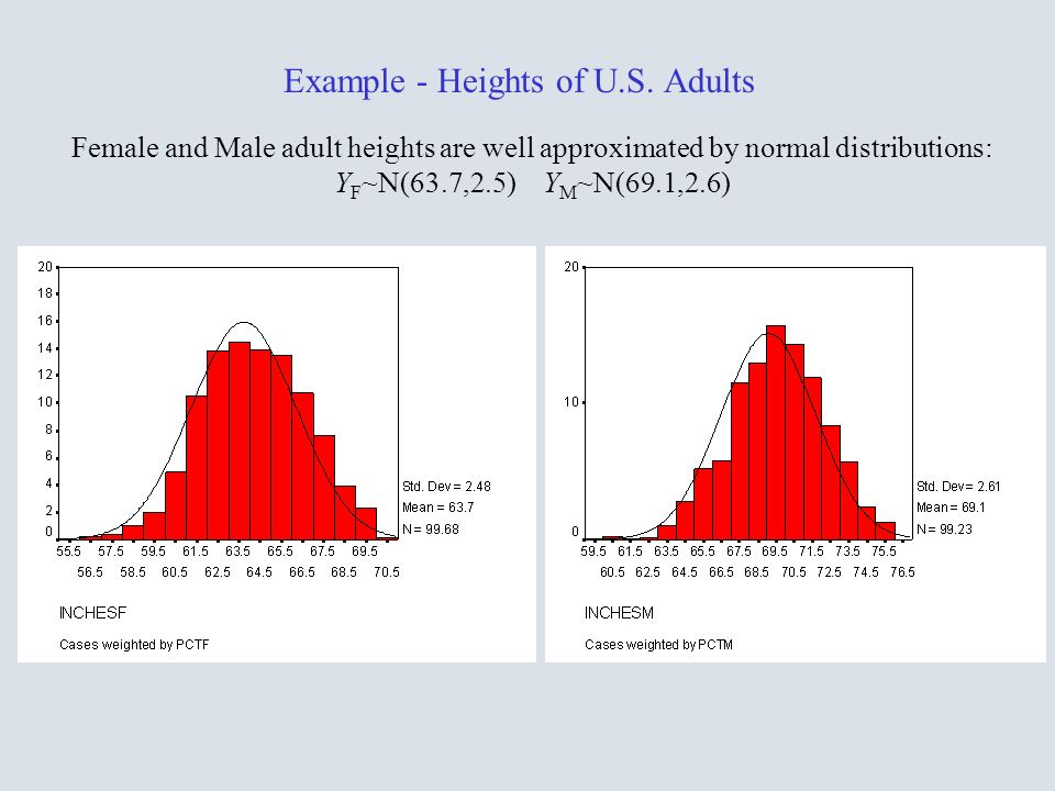 Example - Heights of U.S. Adults Female and Male adult heights are well approximated by normal distributions: Y F ~N(63.7,2.5) Y M ~N(69.1,2.6)