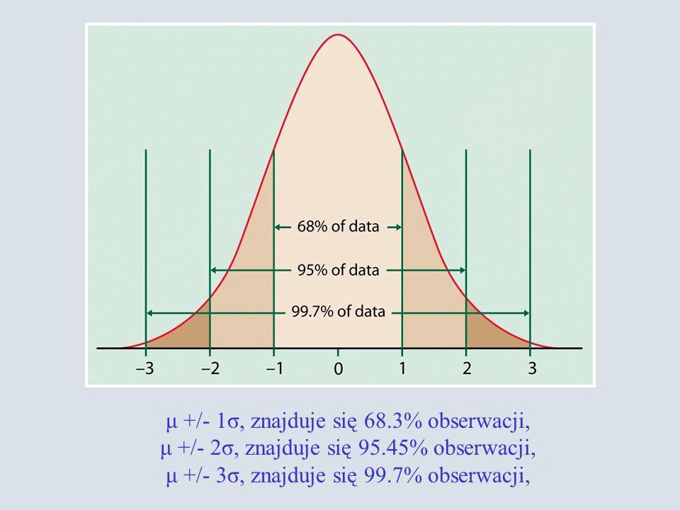 μ +/- 1σ, znajduje się 68.3% obserwacji, μ +/- 2σ, znajduje się 95.45% obserwacji, μ +/- 3σ, znajduje się 99.7% obserwacji,