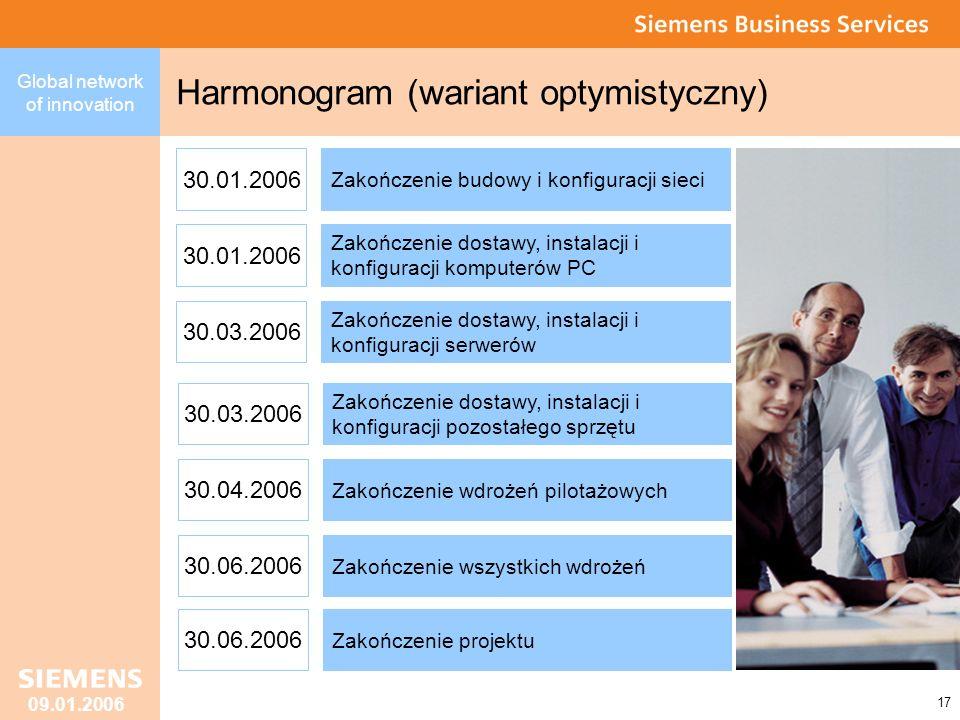 Global network of innovation 17 09.01.2006 Harmonogram (wariant optymistyczny) Zakończenie budowy i konfiguracji sieci 30.01.2006 Zakończenie dostawy, instalacji i konfiguracji komputerów PC 30.01.2006 Zakończenie dostawy, instalacji i konfiguracji serwerów 30.03.2006 Zakończenie dostawy, instalacji i konfiguracji pozostałego sprzętu 30.03.2006 Zakończenie wdrożeń pilotażowych 30.04.2006 Zakończenie wszystkich wdrożeń 30.06.2006 Zakończenie projektu 30.06.2006